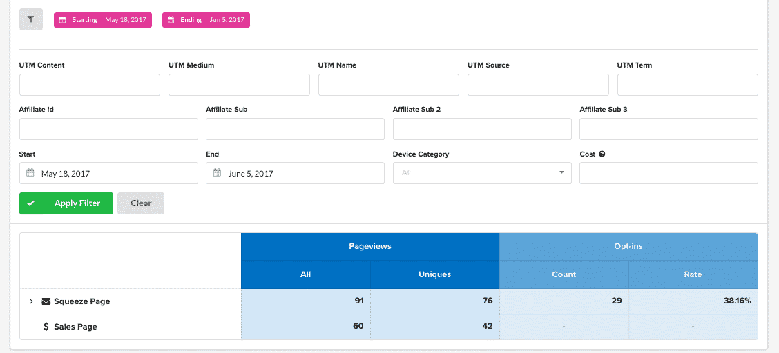 Some Ideas on Clickfunnels Analytics You Should Know
